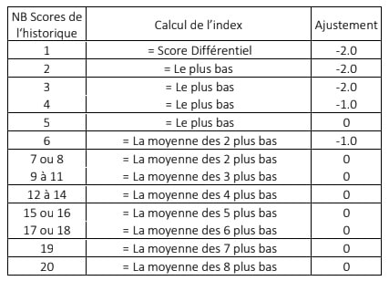 index mode de calcul